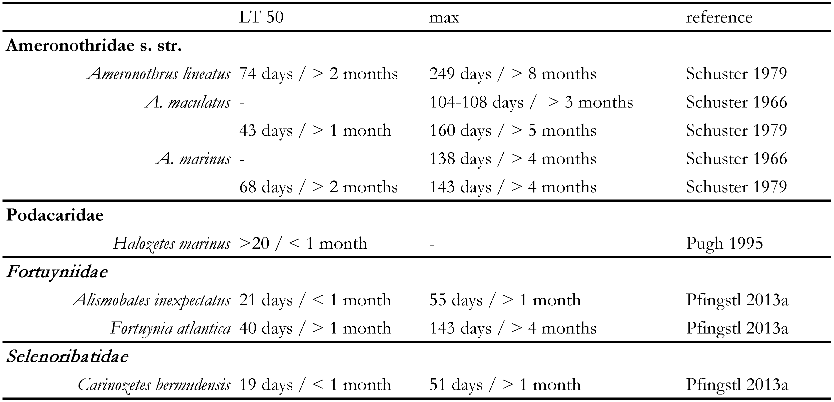 The marine associated lifestyle of ameronothroid mites acari table 3 observed survival times of ameronothroid mites experimentally submerged in salt water lt 50 median lethal time max maximum survival time biocorpaavc