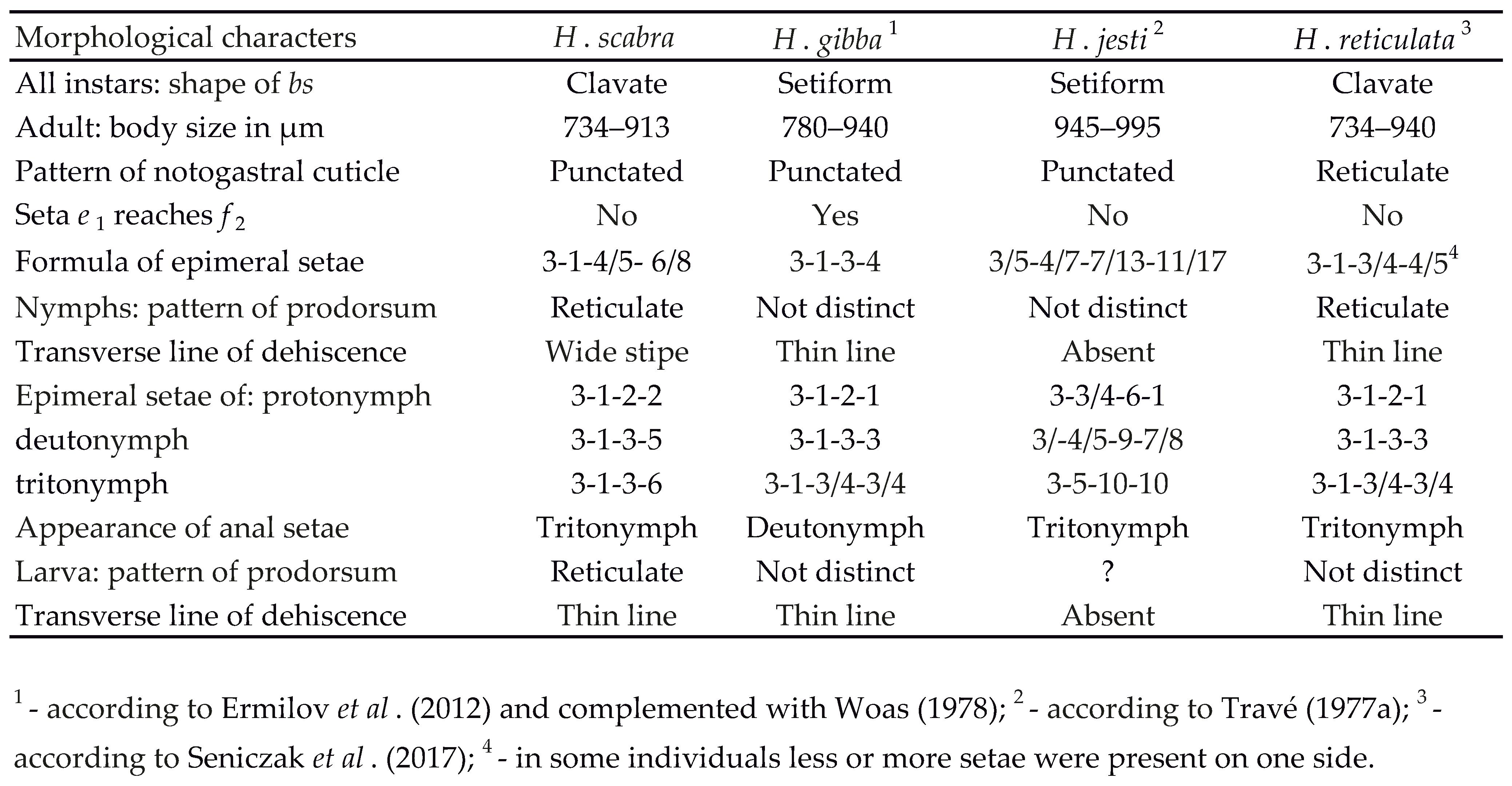 Table H Et H morphological ontogeny, distribution of hermannia scabra